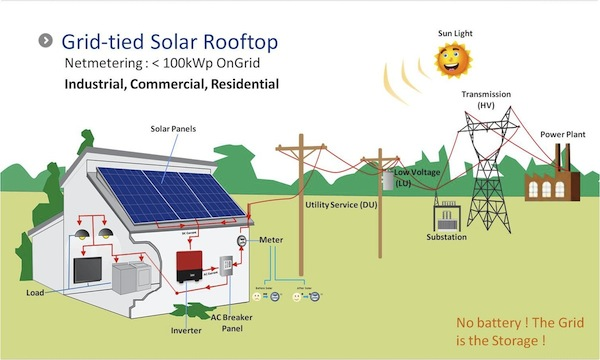 Grid Tied Solar Power Grid Tie Inverter Battery Back Up